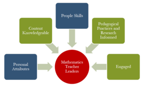 mathematics leadership – Math Knowledge Network