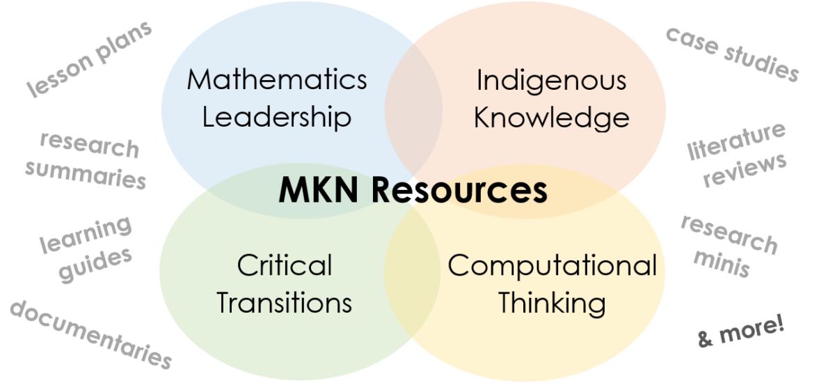 mkn-resources-cops-v4